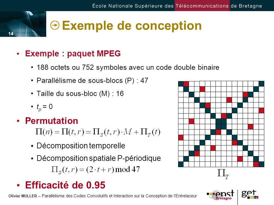 Exemple de conception Efficacité de 0.95 Permutation
