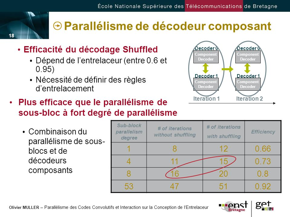 Parallélisme de décodeur composant