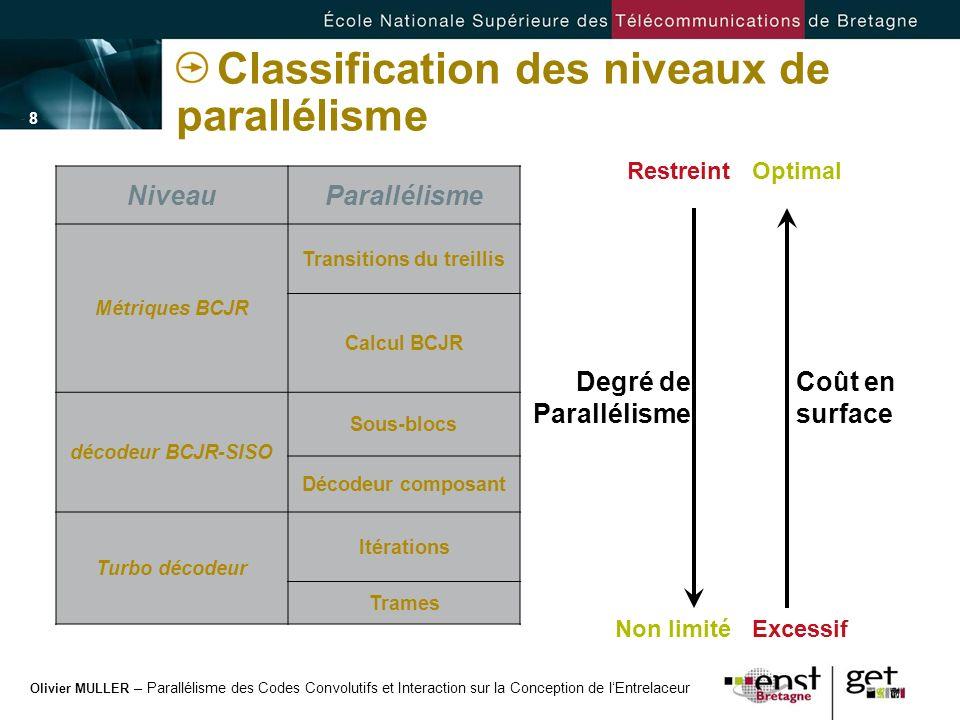 Classification des niveaux de parallélisme