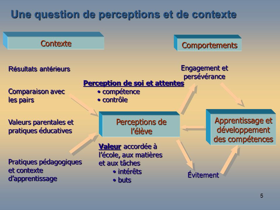 15 minutes Une question de perceptions et de contexte Contexte