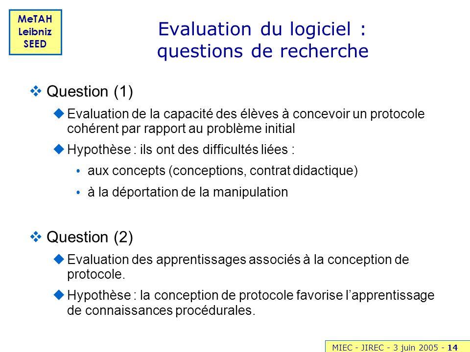 Evaluation du logiciel : questions de recherche