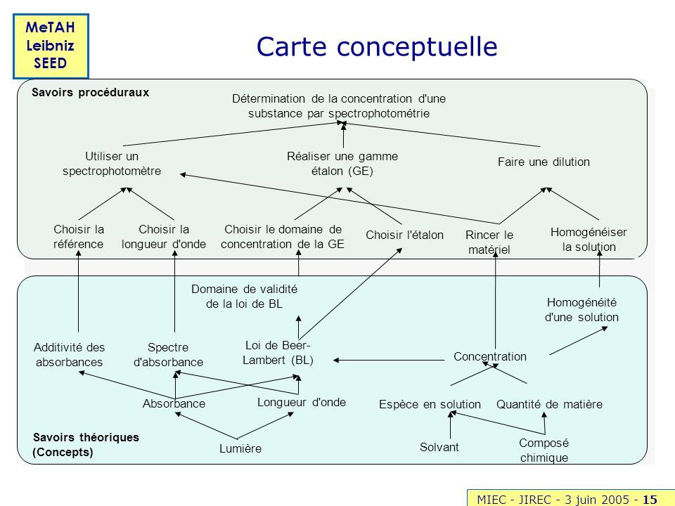 Carte conceptuelle Savoirs procéduraux