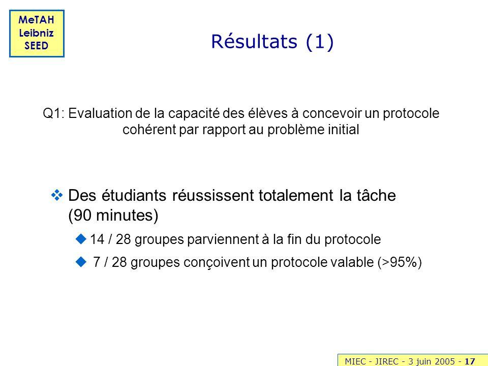 Résultats (1) Q1: Evaluation de la capacité des élèves à concevoir un protocole cohérent par rapport au problème initial.
