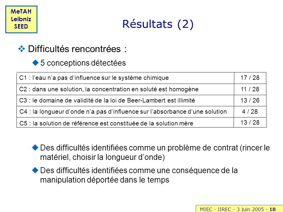 Résultats (2) Difficultés rencontrées : 5 conceptions détectées