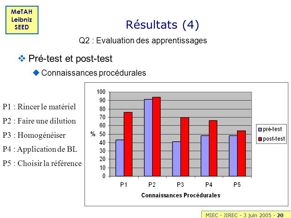 Q2 : Evaluation des apprentissages