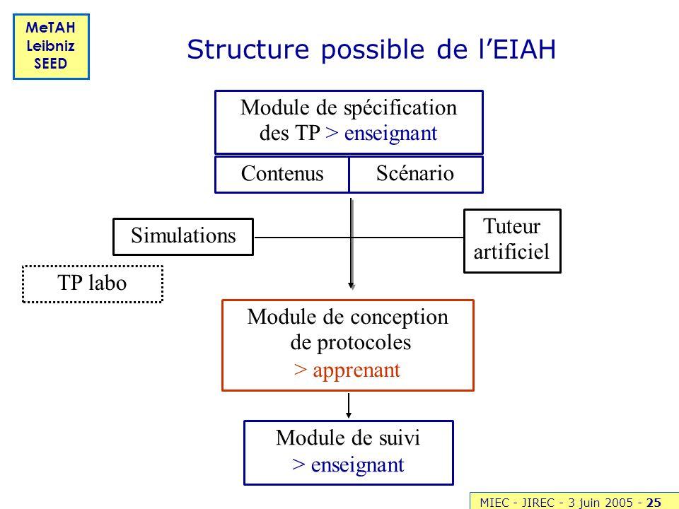 Structure possible de l'EIAH