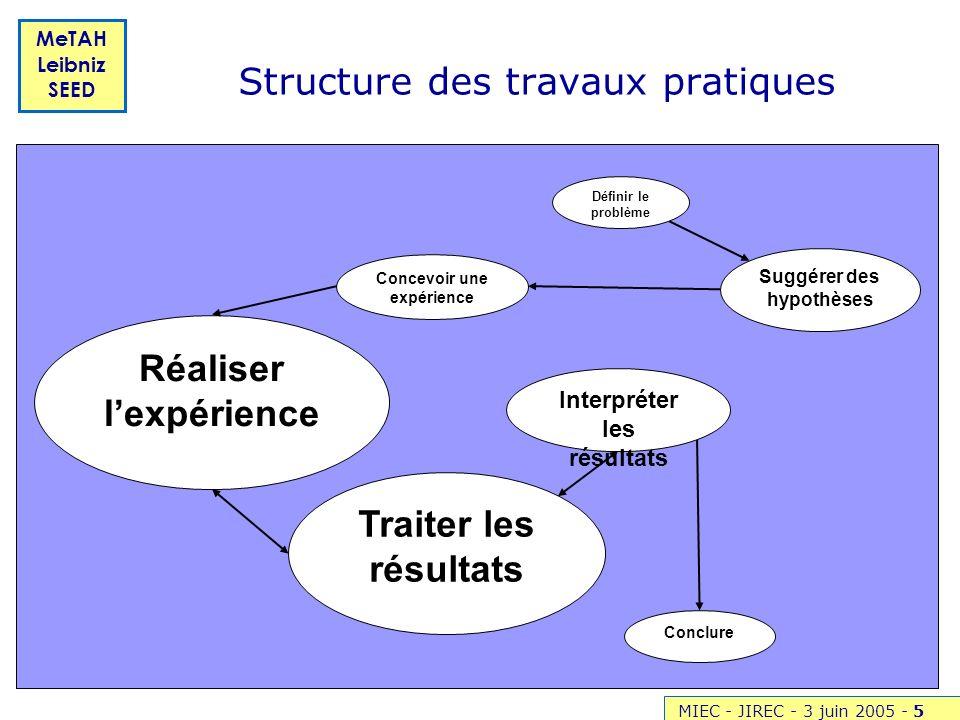 Structure des travaux pratiques