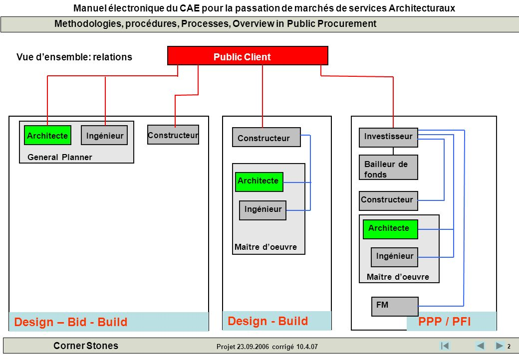 Design – Bid - Build Design - Build PPP / PFI