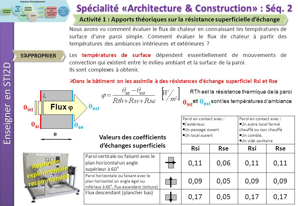 Spécialité «Architecture & Construction» : Séq. 2