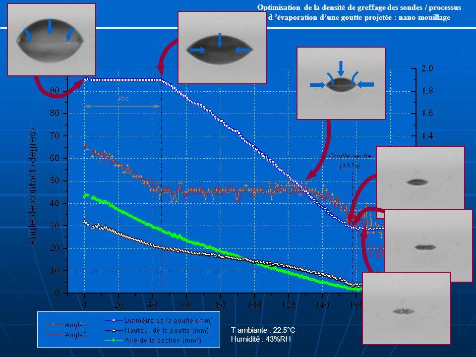 Optimisation de la densité de greffage des sondes / processus d 'évaporation d'une goutte projetée : nano-mouillage