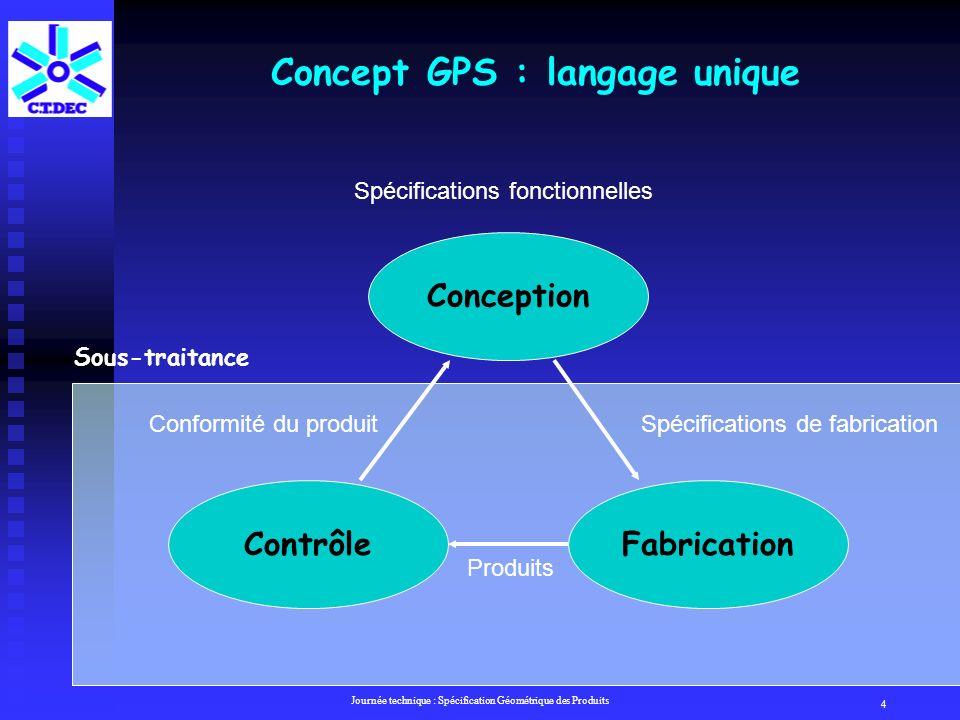 Concept GPS : langage unique