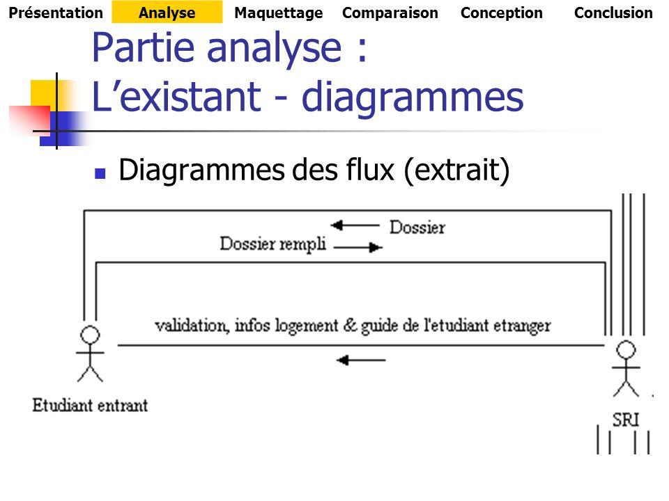 Partie analyse : L'existant - diagrammes