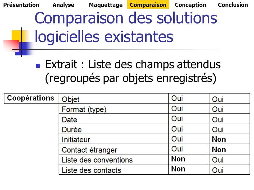 Comparaison des solutions logicielles existantes