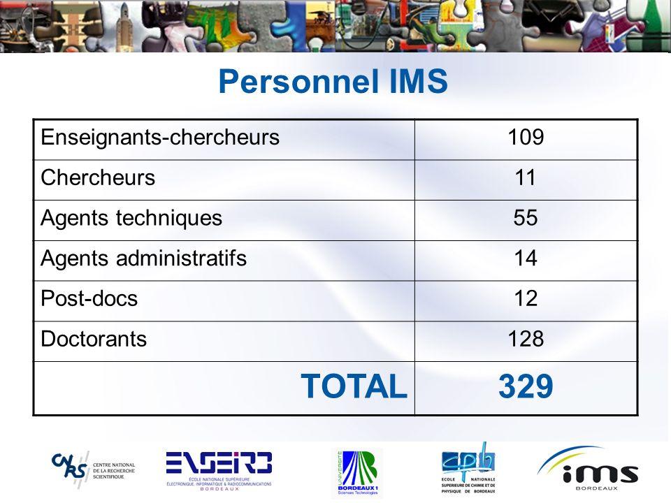 Personnel IMS TOTAL 329 Enseignants-chercheurs 109 Chercheurs 11