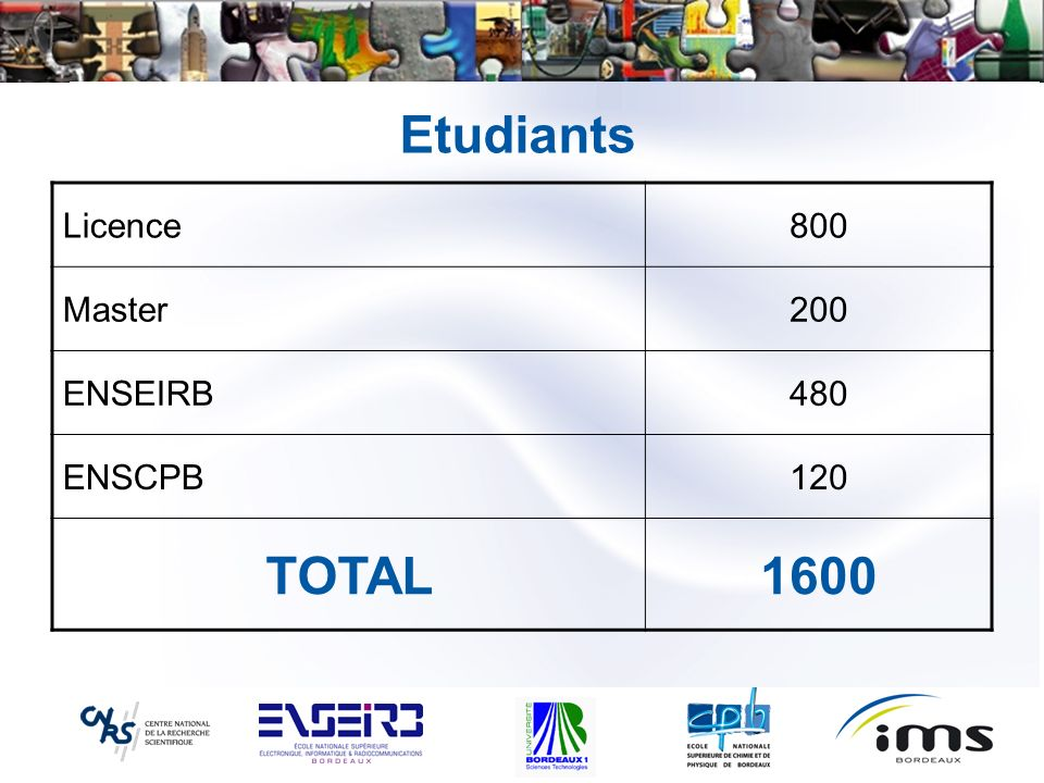 Etudiants Licence 800 Master 200 ENSEIRB 480 ENSCPB 120 TOTAL 1600