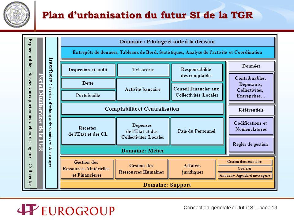 Plan d'urbanisation du futur SI de la TGR