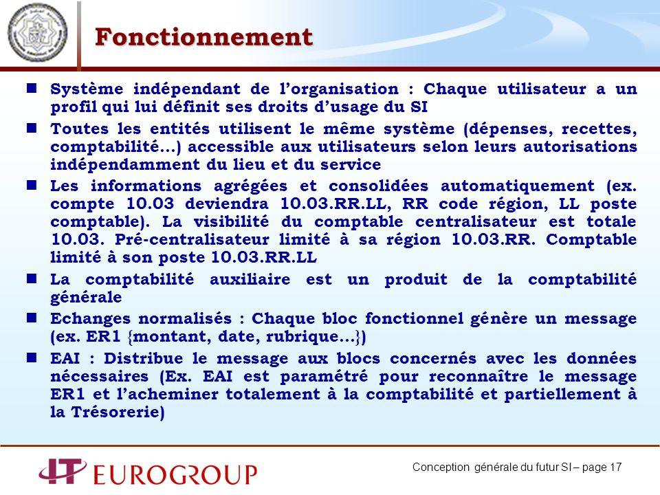Fonctionnement Système indépendant de l'organisation : Chaque utilisateur a un profil qui lui définit ses droits d'usage du SI.