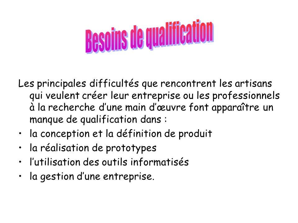Besoins de qualification