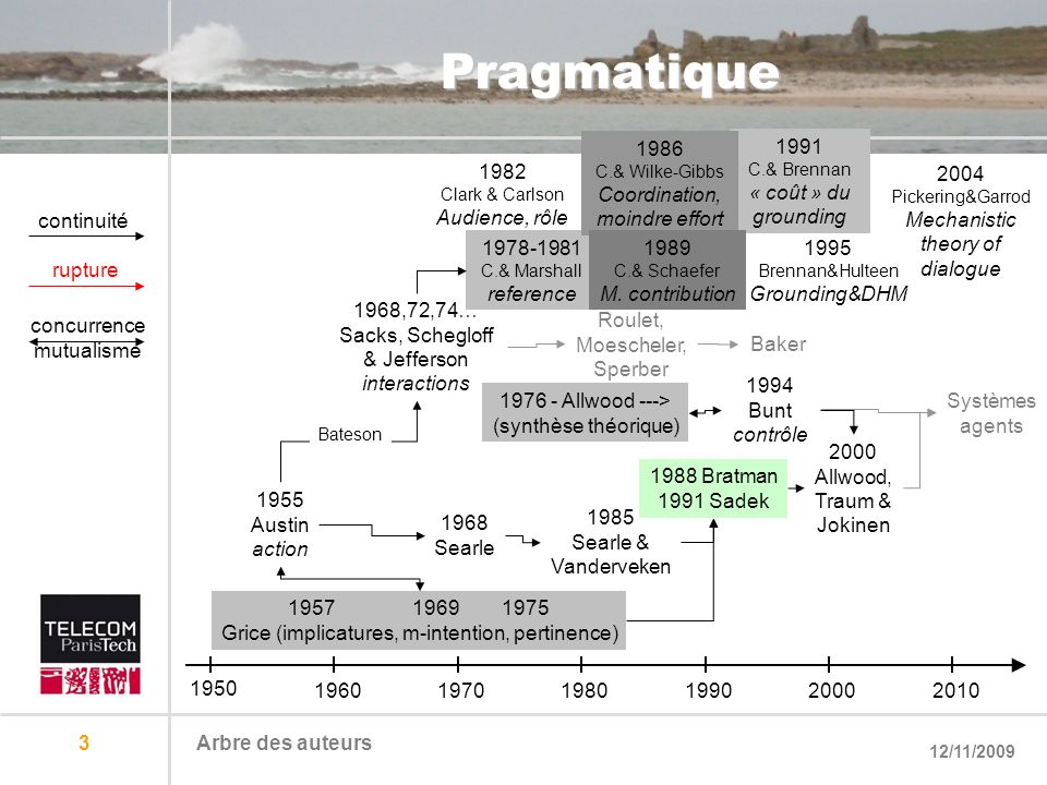 Pragmatique 1986 Coordination, moindre effort 1991
