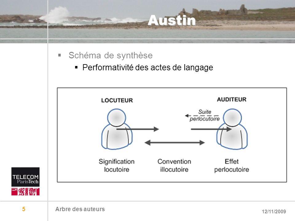 Austin Schéma de synthèse Performativité des actes de langage