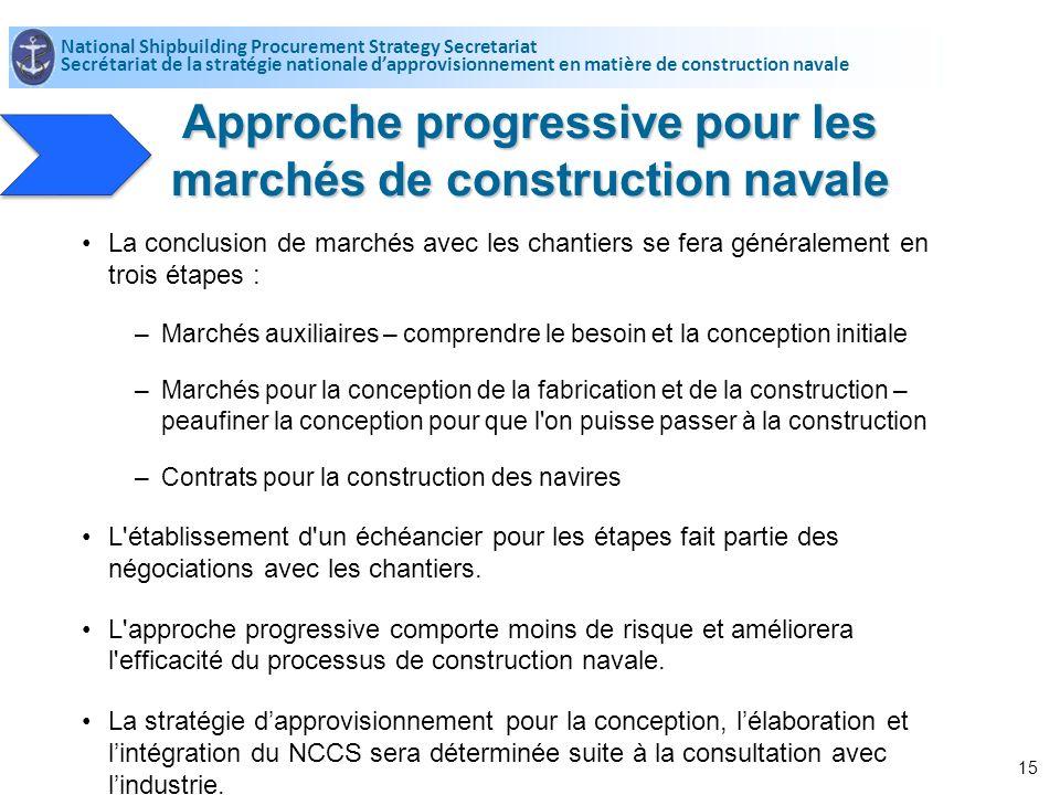 Approche progressive pour les marchés de construction navale