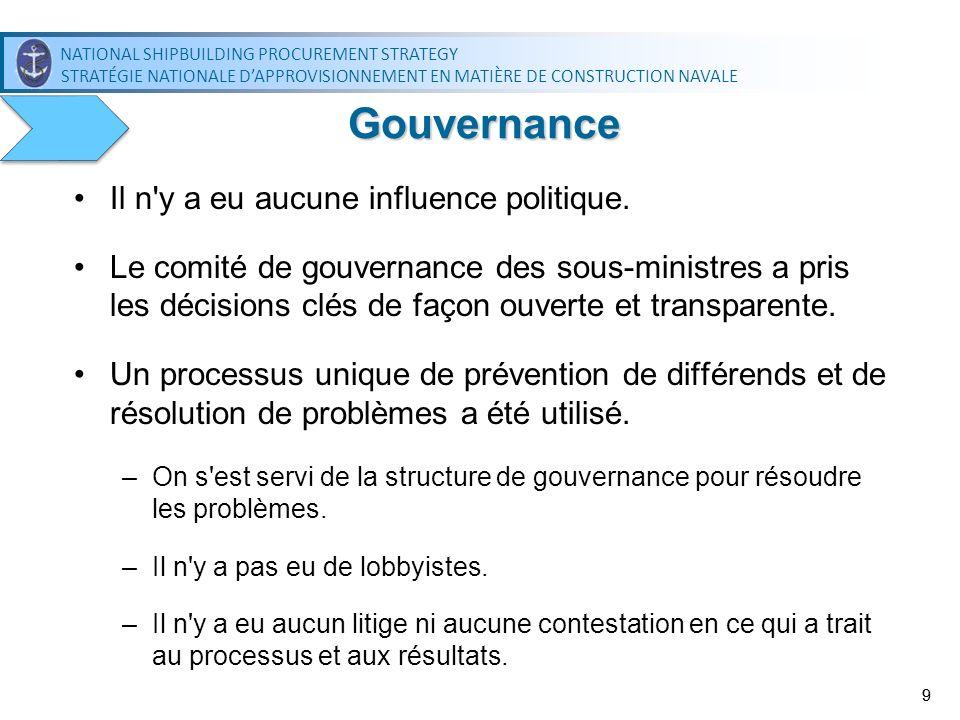 Gouvernance Il n y a eu aucune influence politique.