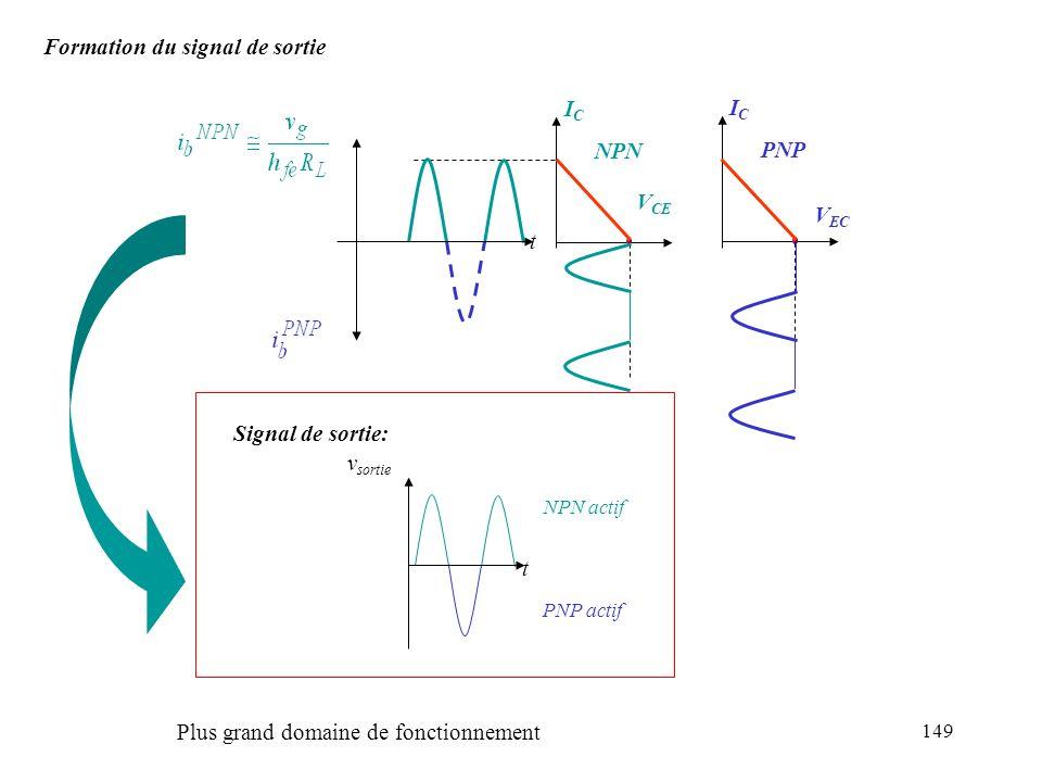 Formation du signal de sortie
