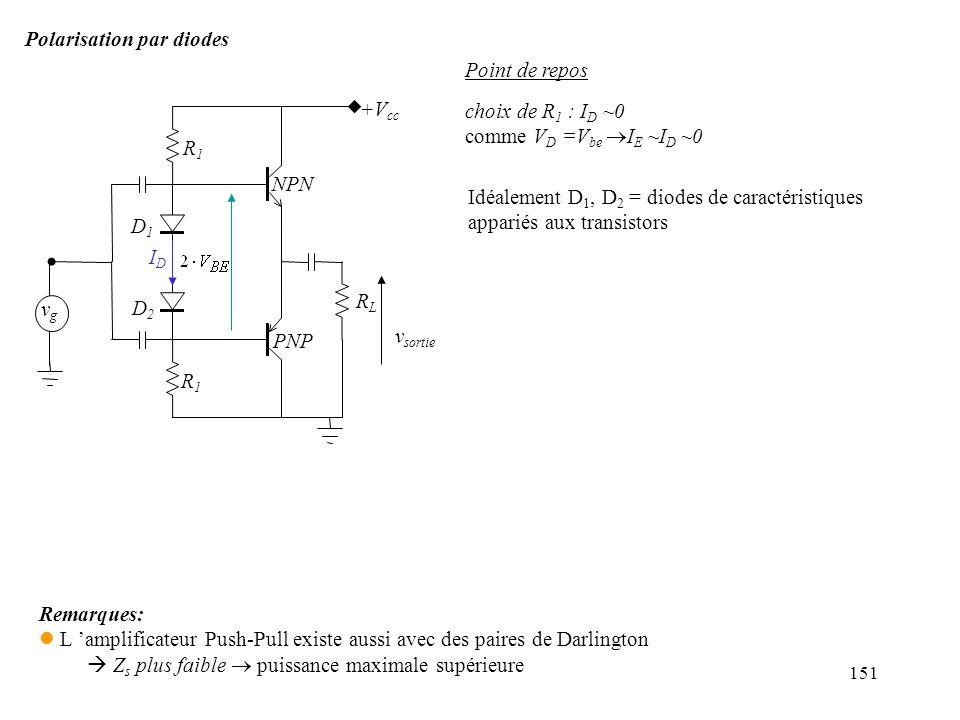 Polarisation par diodes Point de repos