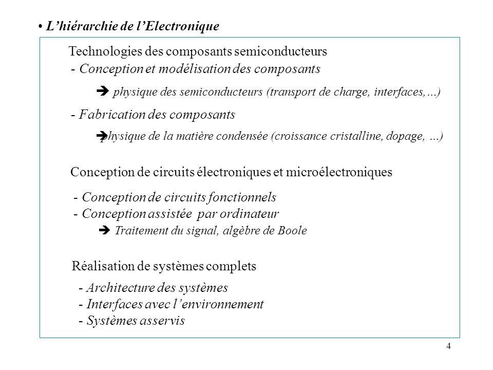 L'hiérarchie de l'Electronique