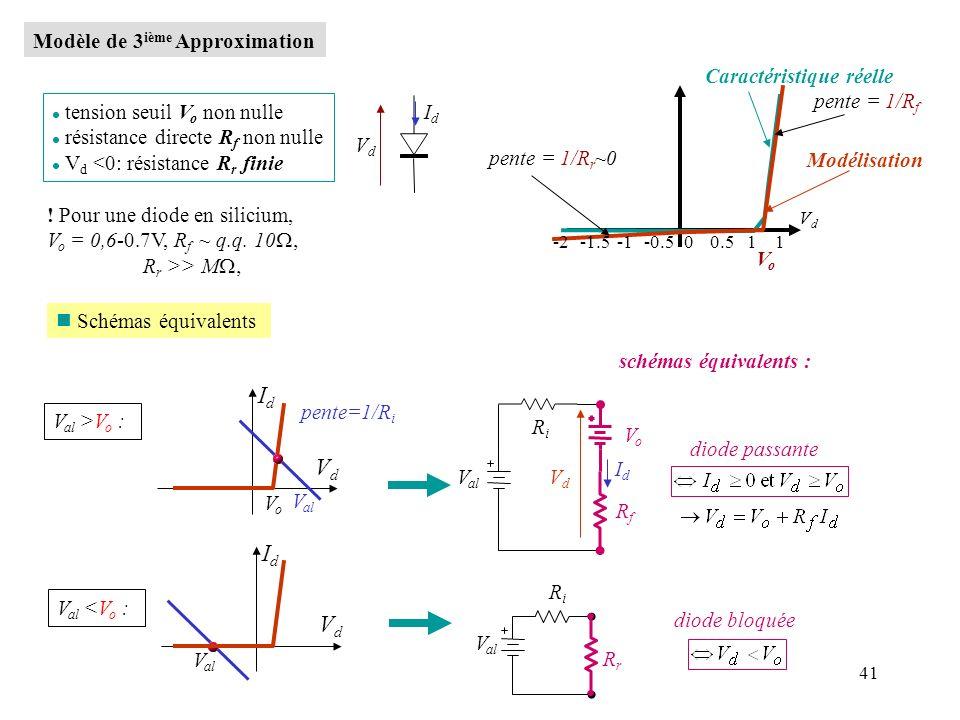 Id Vd Id Vd Modèle de 3ième Approximation Caractéristique réelle