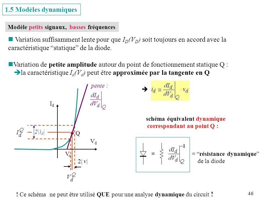 la caractéristique Id(Vd) peut être approximée par la tangente en Q