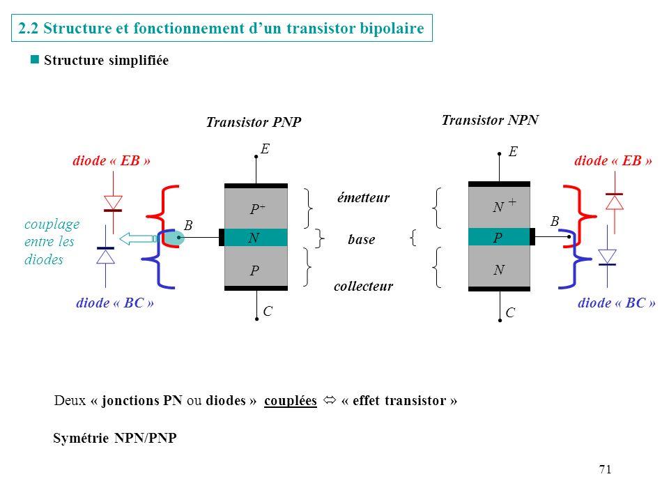 2.2 Structure et fonctionnement d'un transistor bipolaire