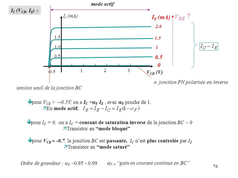 IE (mA) 0.5 tension seuil de la jonction BC mode actif IC (VCB, IE) :