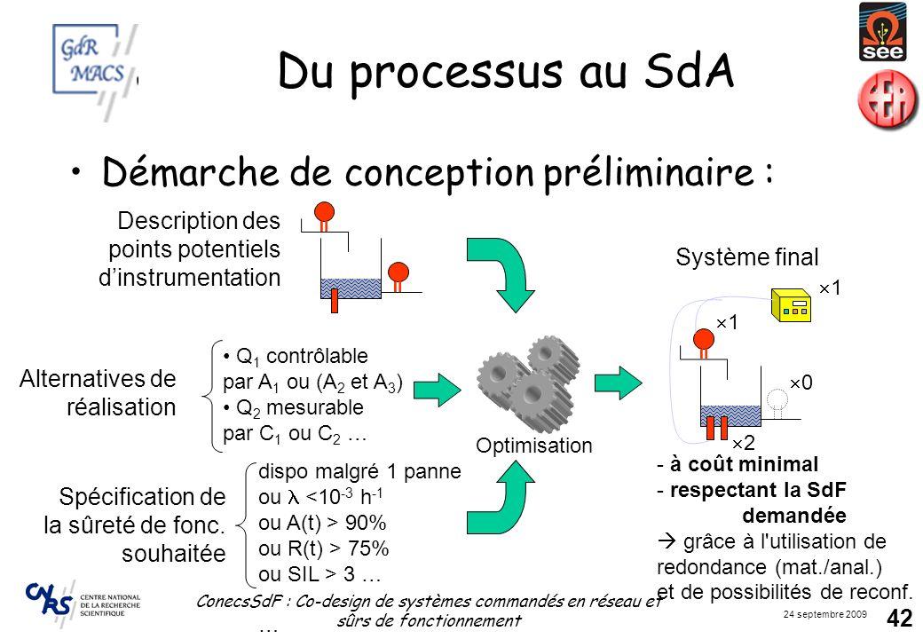 Du processus au SdA Démarche de conception préliminaire :