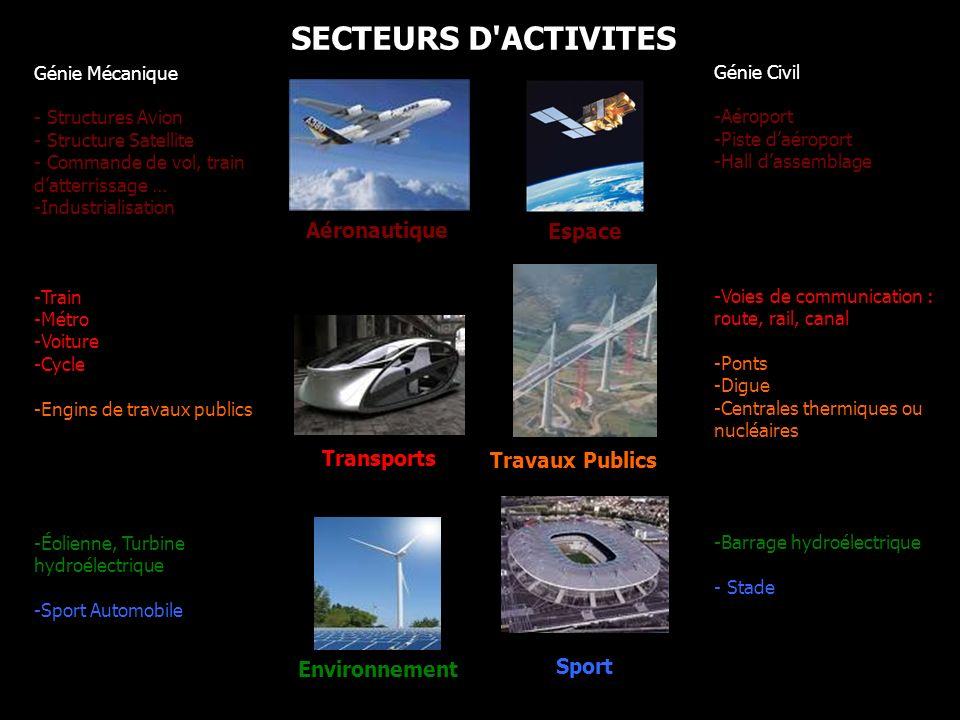 SECTEURS D ACTIVITES Aéronautique Espace Transports Travaux Publics
