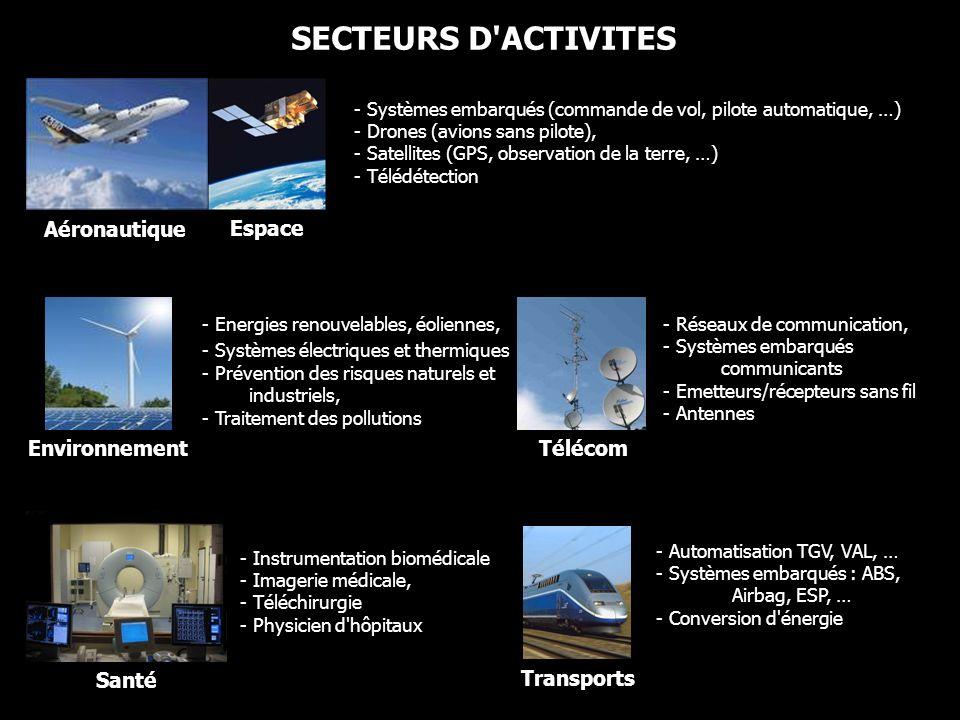 SECTEURS D ACTIVITES Aéronautique Espace Environnement Télécom Santé