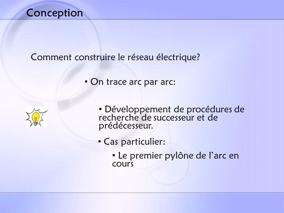Conception Comment construire le réseau électrique