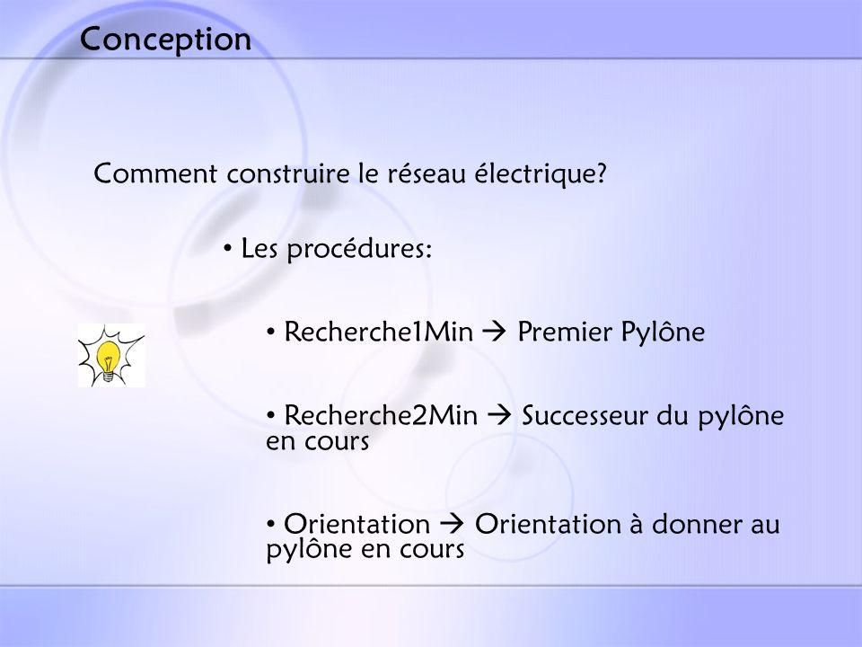 Conception Comment construire le réseau électrique Les procédures: