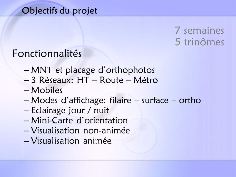 7 semaines 5 trinômes Fonctionnalités Objectifs du projet