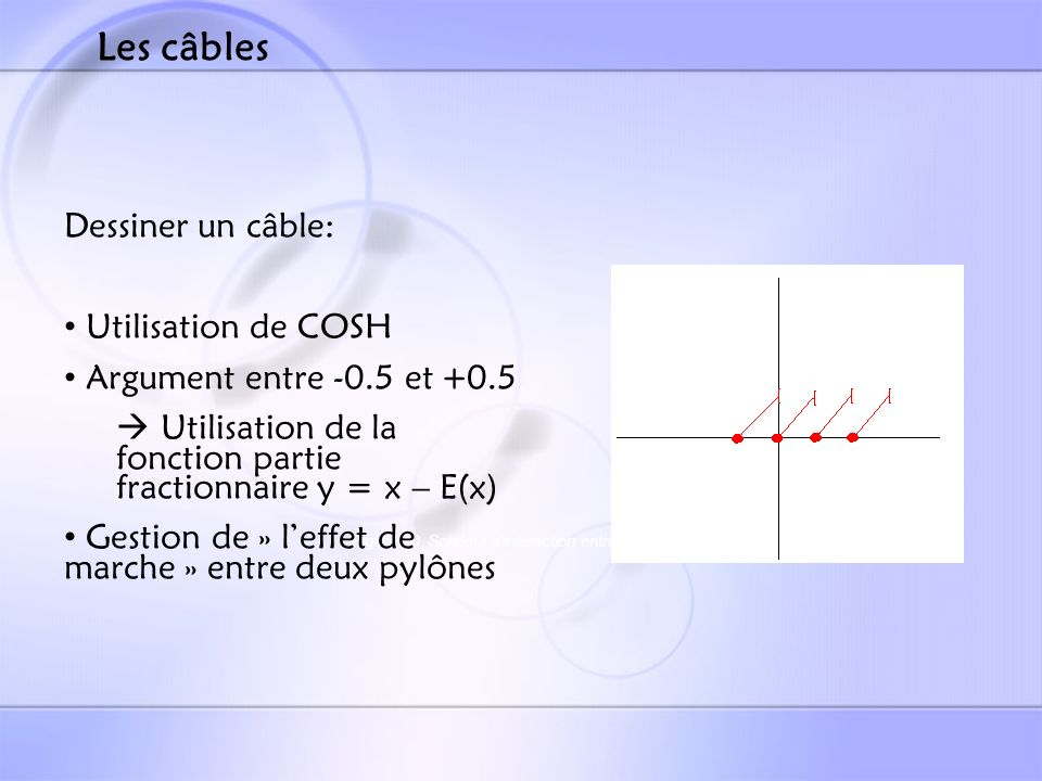 Figure 10 Schéma d'interaction entre 2 pylônes