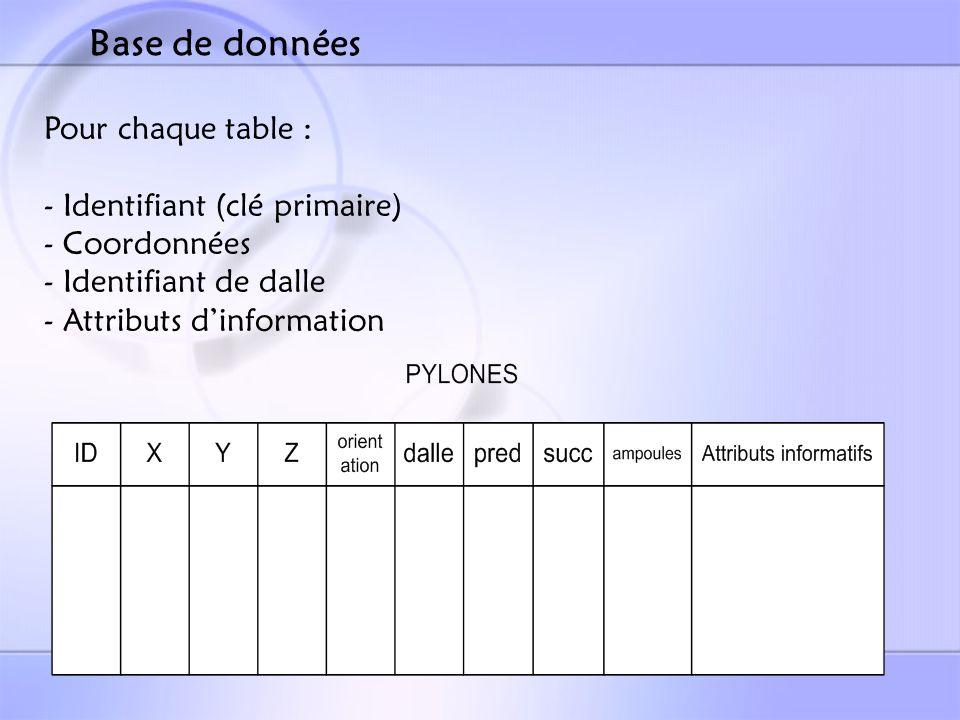 Base de données Pour chaque table : Identifiant (clé primaire)