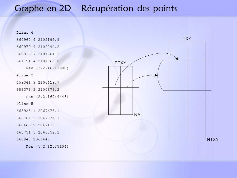 Graphe en 2D – Récupération des points