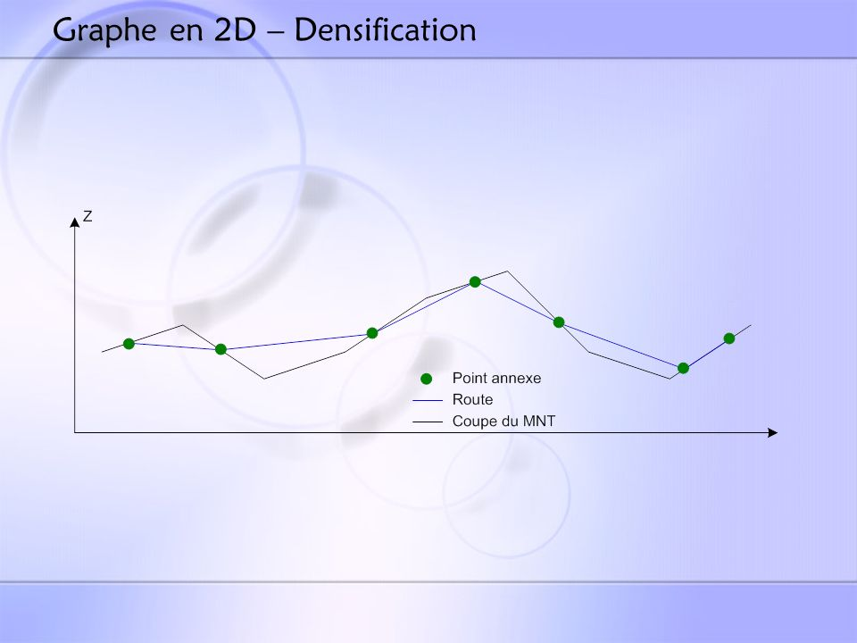 Graphe en 2D – Densification