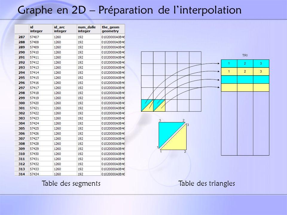 Graphe en 2D – Préparation de l'interpolation
