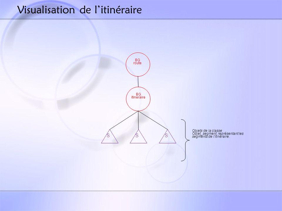 Visualisation de l'itinéraire