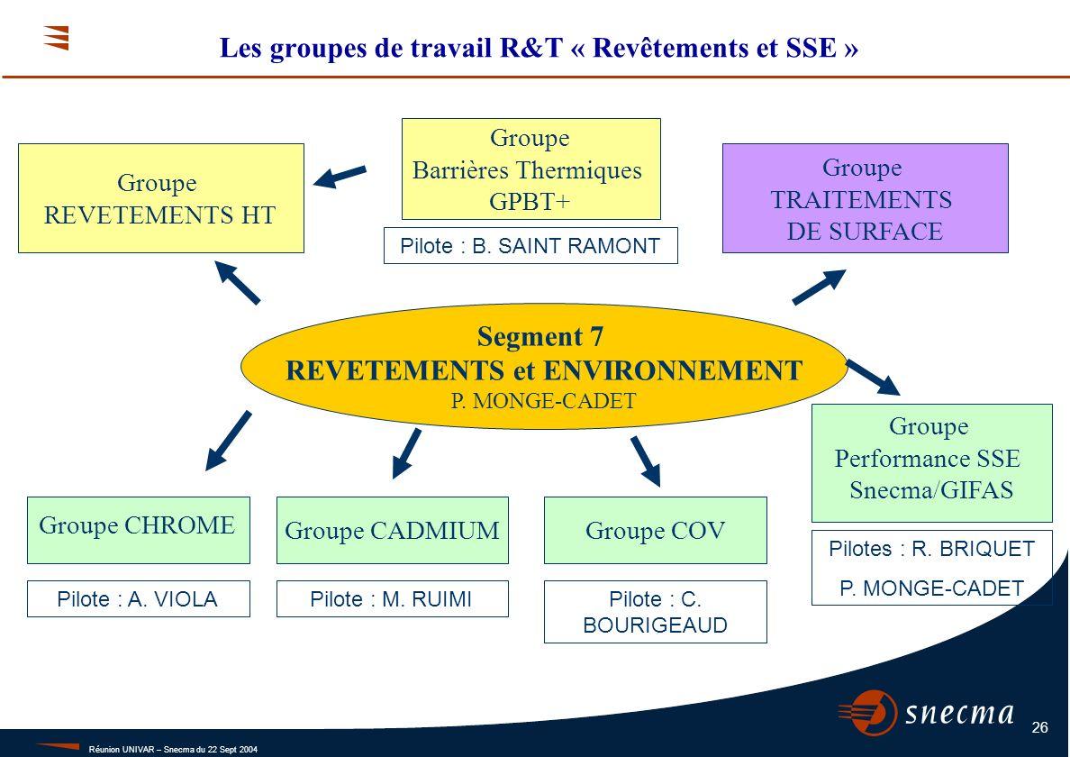 Intégration de la SSE dans la R&T