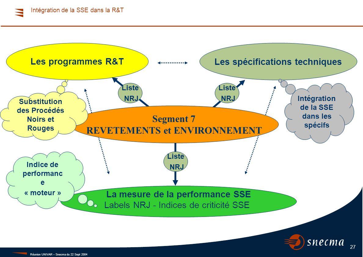 Revêtements et Environnement - Les actions de R&T