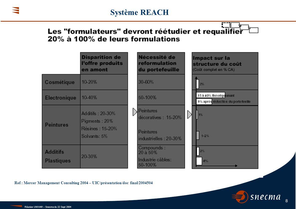 Système REACH Conclusion.