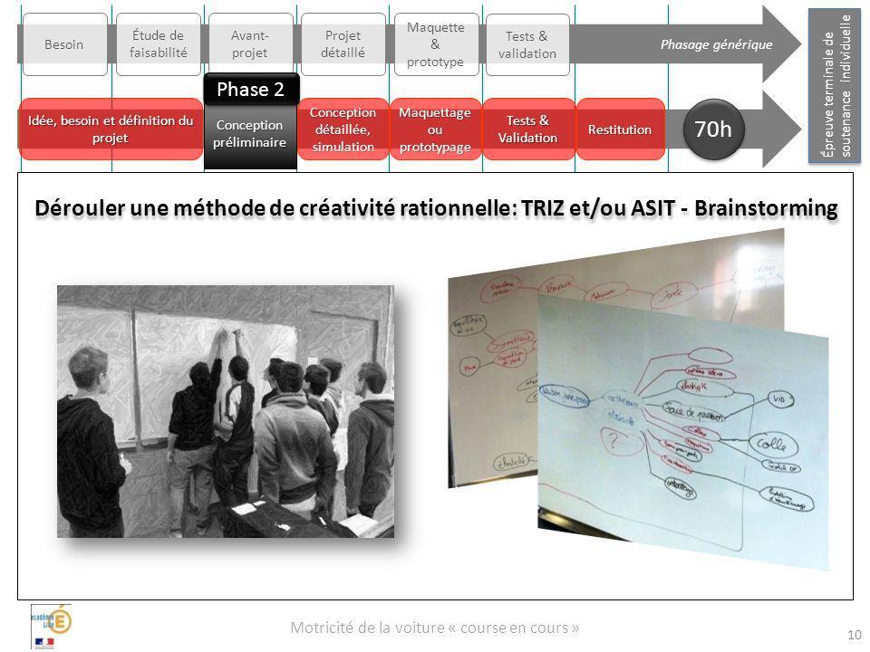 Phasage générique Besoin. Étude de faisabilité. Avant-projet. Projet détaillé. Maquette & prototype.
