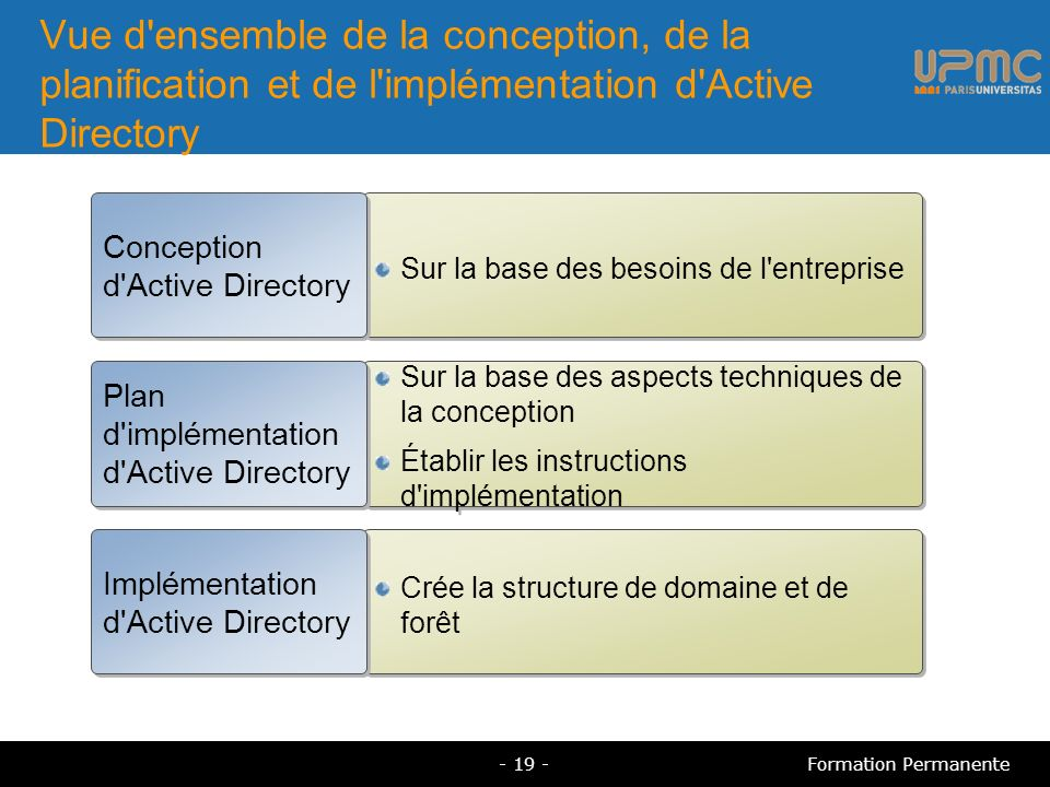 Vue d ensemble de la conception, de la planification et de l implémentation d Active Directory